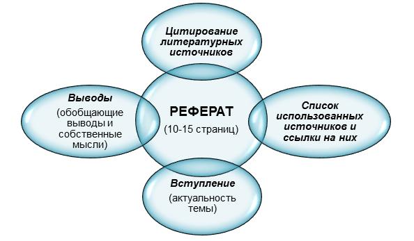 Структура реферата