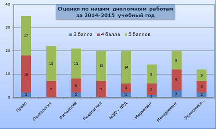 Статистика оценок дипломных работ