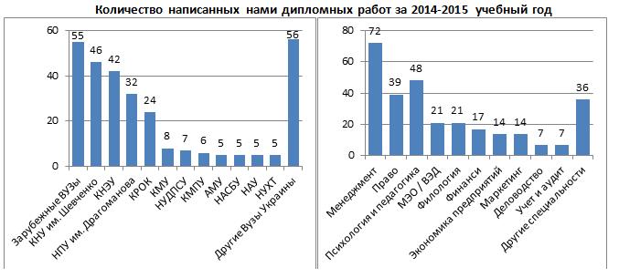 Статистика количества дипломных работ для разных для разных ВУЗов