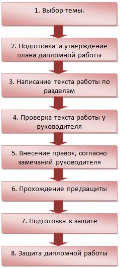 Этапы написания дипломной работы