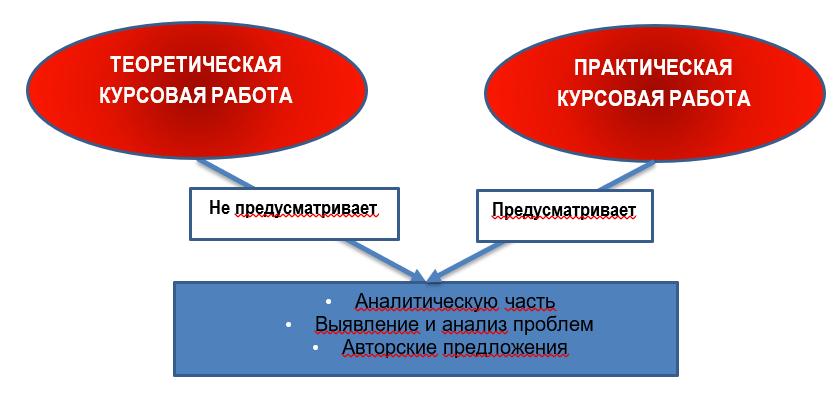 Разница между практической и теоретической курсовой