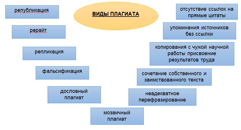 виды плагиата
