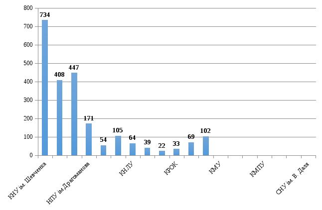 Дипломные курсовые рефераты для студентов КНУ ☟ ФОРТУНА  ТОП 12 высших учебных заведений по количеству сделанных заказов за 2015 2016 учебный год